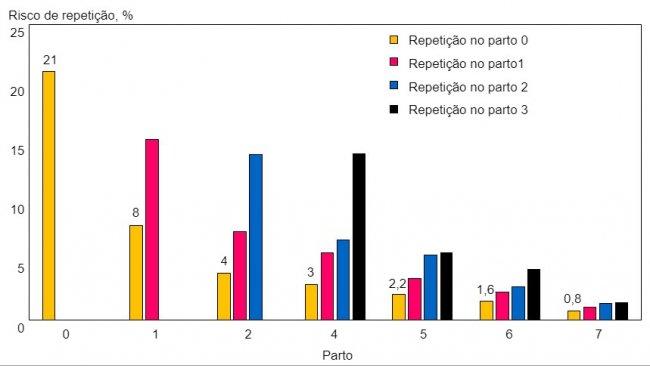 Fig 2. Novas repetições em porcas que repetem pela primeira vez, segundo o número de parto.