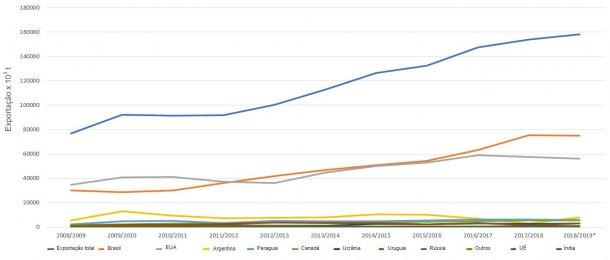 Evolução dos 10 principais exportadores de grão de soja por campanhas. Fonte: FAS-USDA *Dados provisórios