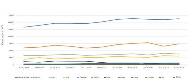 Evolução dos 10 principais exportadores de bagaço de soja por campanhas. Fonte: FAS-USDA *Dados provisórios