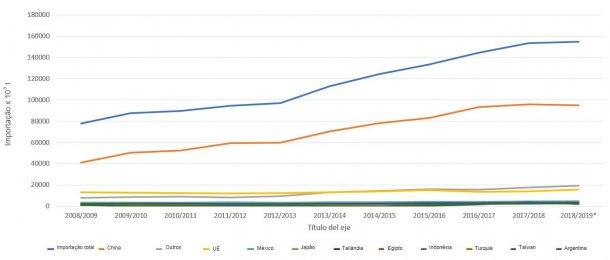Evolução dos 10 principais importadores de grão de soja por campanhas. Fonte: FAS-USDA *Dados provisórios