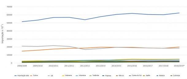 Evolução dos 10 principais importadores de bagaço de soja por campanhas. Fonte: FAS-USDA *Dados provisórios