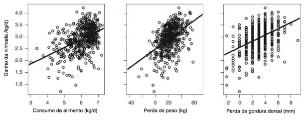 Ilustração5. Por cada kg a mais de CMD da porca em lactação o GMD da ninhada aumenta em 0,34 kg/dia.Por cada 1 kg de perda de peso da porcaaumentou em20 g/dia oGMD daninhada. Por cada 1mm de perda de P2 daporca, aumentou130 g/diaoGMD da ninhada(A. V. Strathe, 2015)