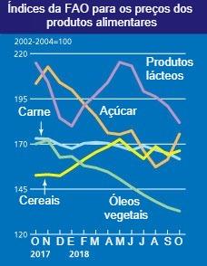 Preços FAO