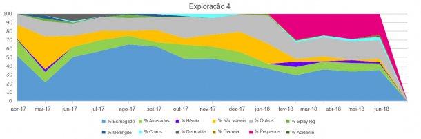 Figuras 4, 5 6 e 7. Distribuição da mortalidade pré-desmame de leitões segundo os tipos de baixa em diferentes explorações.
