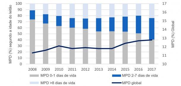Figura 2. Evolução, na última década, da distribuição por idade da mortalidade pré-desmame (MPD). Base de dados da PigCHAMP Pro Europa.