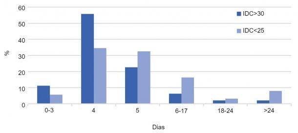 Gráfico 2. Distribuição (%) dos IDC por tipo de exploração. Ano 2017.