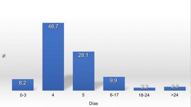 Gráfico 1. Distribuição do IDC em 2017