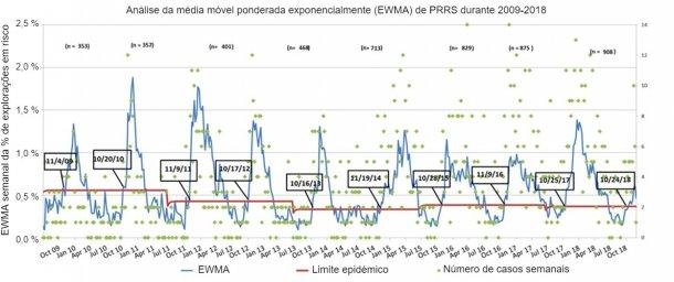 Figura 1. Número de casos semanais (pontos verdes) e média móvel ponderada exponencialmente (EWMA) (linha azul) da proporção de explorações em risco que participam no MSHMP desde 2009 até 2018. O limite da epidemia (linha vermelha) é calculado de 2 em 2 anos e corresponde ao intervalo de confiança superior de percentagem de surtos que ocorrem na temporada de baixo risco (Verão). As datas nas caixas negras indicam o momento no qual a curva EWMA cruza o limite epidémico.
