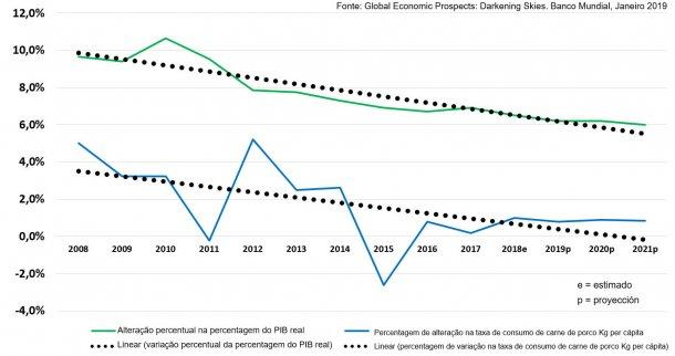 Variação percentual do PIB real e taxa de consumo de carne de porco relativamente ao ano anterior na China: variação Kg/cápita. Com linhas de tendência linear ajustadas.