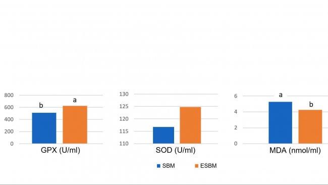 Gráfico 1: A alimentação com soja tratada enzimaticamente com um conteúdo baixo em antigénio de soja originou maiores concentrações plasmáticas de enzimas antioxidantes e uma redução do malonil dialdeído (MDA), um marcador do dano oxidativo, no dia 14 após o desmame em comparação com um bagaço de soja com um elevado nível de antigénio (Ma et al., 2018)