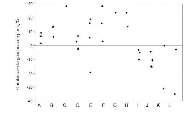 Figura 1. Alterações no ganho de peso ao suplementar a ração com proteases concretas em comparação com animais controlo. As marcas representam dados individuais para as médias por tratamento.
