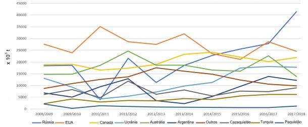Figura 3. Evolução das exportações de trigos (x 103 t) dos principais exportadores por campanhas. Fonte: FAS-USDA *Dados provisórios