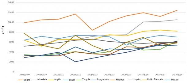 Figura 5.Evolução das importações de trigos (x 103 t) dos principais exportadores por campanhas. Fonte: FAS-USDA *Dados provisórios