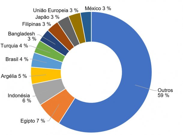 Figura 6. Importação percentual de trigos dos principais países importadores na campanha 2017/2018. Fonte: FAS-USDA
