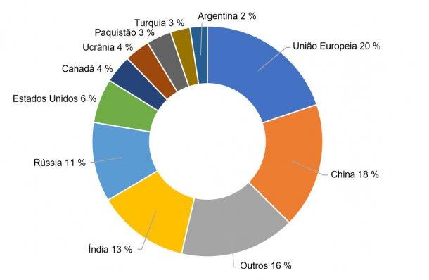 Figura 2. Produção percentual dos principais países produtores de trigos na campanha 2017/2018. Fonte: FAS-USDA