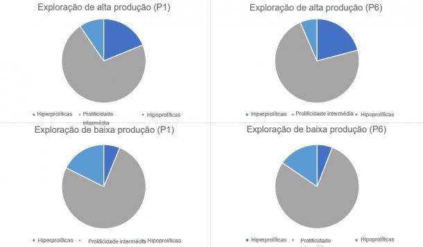 Gráfico 1. Distribuição do tipo de porcas, em parto 1 e 6, categorizados pelos tipos de explorações analisados.