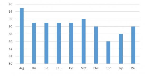 Figura 1. Perfil de digestibilidade dos aminoácidos nos concentrados de soja (digestibilidade ileal standardizada). NRC 2012