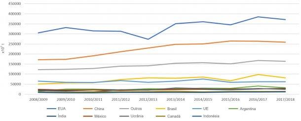 Figura 1. Evolução da produção de milho dos principais países produtores por campanhas. Fonte: FAS-USDA.