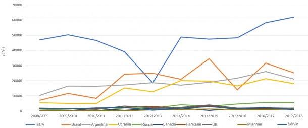 Figura 3. Evolução das exportações de milho dos principais exportadores por campanha. Fonte: FAS-USDA