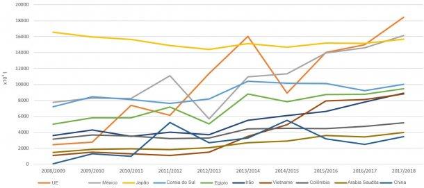 Figura 5. Evolução das importações de milho dos principais países importadores por campanha. Fonte: FAS-USDA