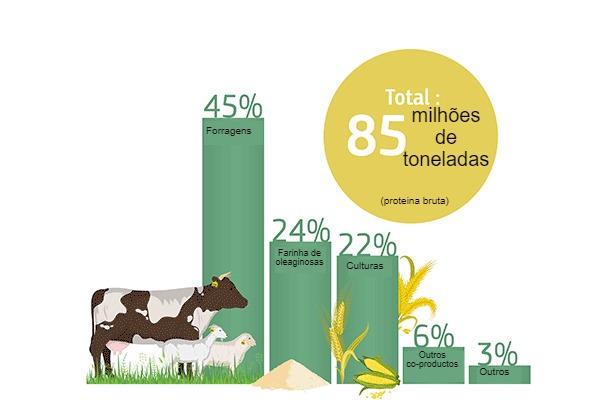 Fornecimento de proteína vegetal da UE: proporção de fontes de proteínas