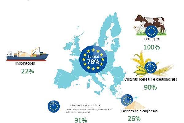 Auto-suficiência da UE por fonte de proteína