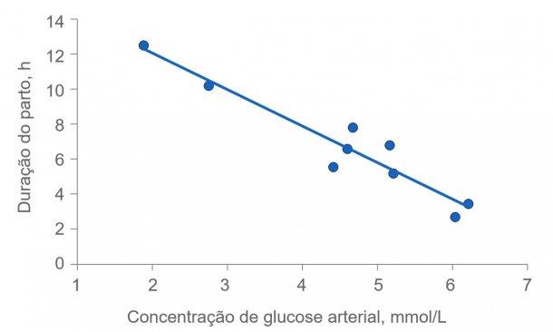 Figura 2: A duração do parto prolonga-se muito se a energia das porcas se esgotar. Normalmente, a glucose plasmática mantém-se constante em 4,5 (intervalo de 4 a 5) mmol/L, mas pouco depois da alimentação supera este nível e várias horas após a alimentação, a glucose plasmática pode ver-se comprometida se se esgota o depósito de glucogénio no fígado.