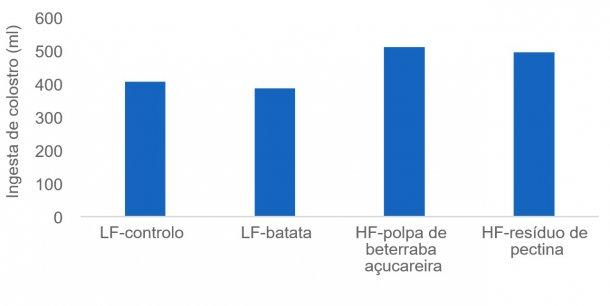 Figura 1: A ingesta suficiente de colostro é crucial para que os leitões recém-nascidos se mantenham vivos e algumas fontes de fibra (por exemplo, polpa de beterraba e pectina) podem estimular a produção de colostro da porca. Neste estudo a ingesta de colostro mediu-se através de isótopos.