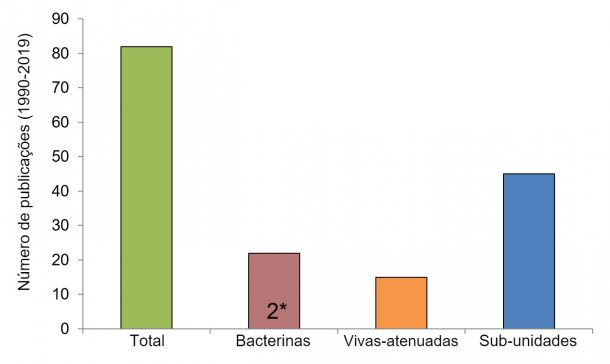 Figura 2. Número de investigações por tipo de vacina contra  Streptococcus suis  desde 1990 (usando informações de Segura M., 2015 e o banco de dados PubMed). Em algumas publicações, as bacterinas não foram o principal tipo de vacina estudada, mas foram usadas como controlo. 2 *: Apenas dois estudos de campo publicados foram realizados utilizando bacterinas nativas preparadas por empresas autorizadas.