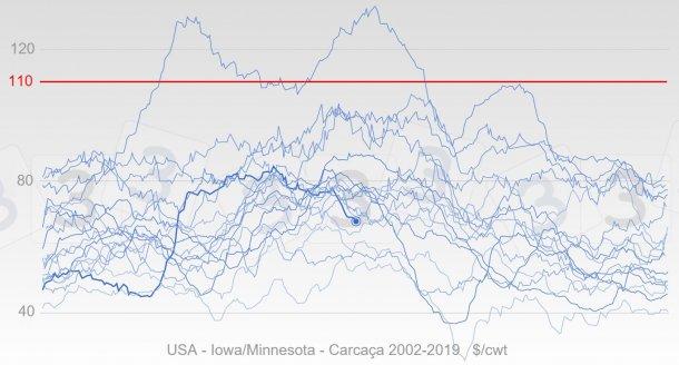 Gráfico 4. Evolução anual dos preços nos EUA desde 2002 em azul, a linha grossa representa as cotações de 2019. Em vermelho, é mostrada a mediana do preço máximo para 2019 na consulta 333.