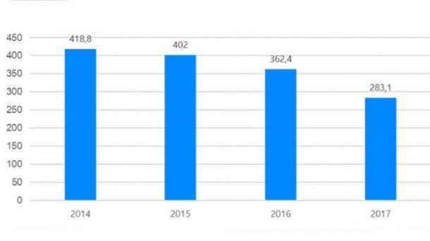 Venta de antibióticos veterinarios en España 2014-2017 (mg/PCU). Datos de laboratorios farmacéuticos.