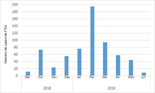 Número mensal de javalis selvagens positivos encontrados na Bélgica desde o primeiro caso, em Setembro de 2018 (fonte: ADNS em 07/08/2019).