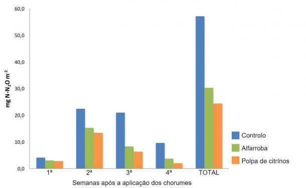 Figura 1. Emissões semanais e totais de N  2  O de solos fertilizados com chorumes de porco que recebem dietas suplementadas com sub-produtos (Sánchez et al., 2017)
