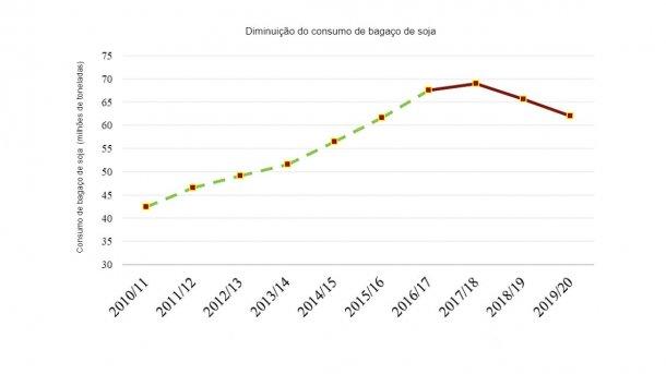 Nota: A linha tracejada (verde) representa as estatísticas oficiais do USDA (201-2016). A linha suave (vermelha) representa as estimativas e previsões do Post (FAS-Pequim) (2017-2019).