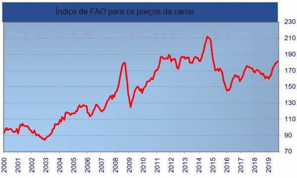 Índice da FAO para os preços da carne