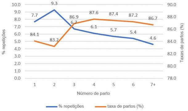 Gráfico 1: Taxa de partos e % de repetições, 1ª cobrições ano 2018 (689024 cobrições), base de dados PigCHAMP Pro Europa (301250 porcas).