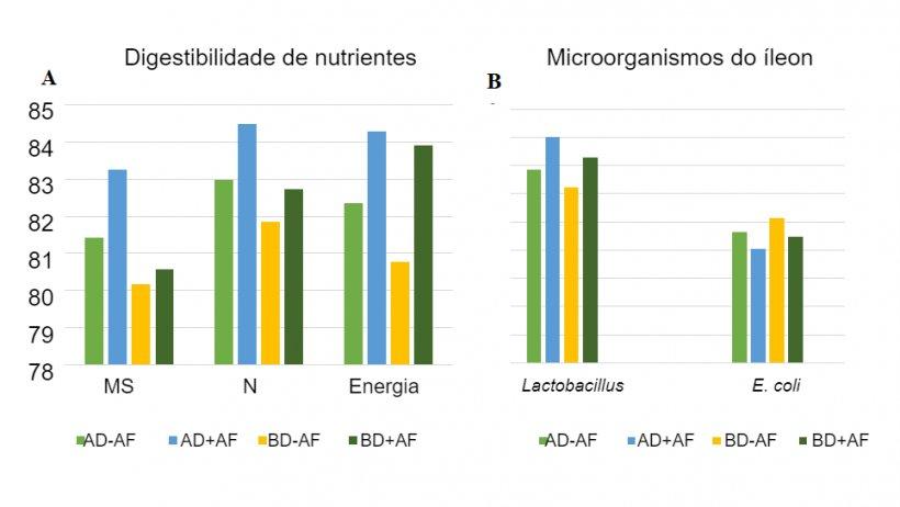 Figura2:Efeitos da aveia fermentada em dietas com diferentes densidades de nutrientes sobre a digestibilidade aparente total(ATTD) e os microorganismos do ileon em leitões desmamados.
