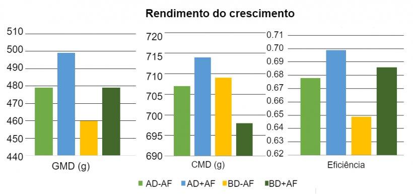 Figura 1:Efeitos da aveia fermentada em dietas com diferentes densidades de nutrientes sobre o rendimento do crescimento em leitões desmamados.