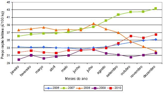 preço ganho criador ração leitões 2006-2010