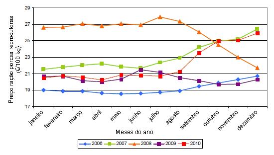 preço ganho criador ração porcas reprodutoras 2006-2010