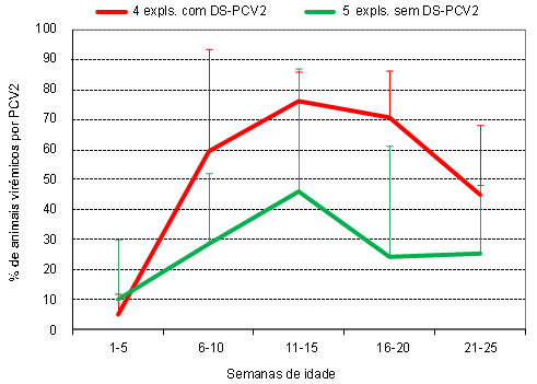 Percentagem de leitões virémicos a PCV2 em explorações com e sem ES-PCV2