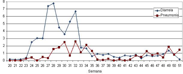 Percentagem de mortalidade por diarreia e pneumonia