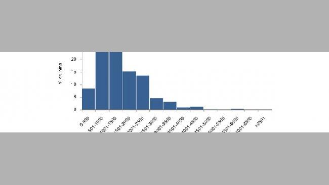 Distribuição do número de porcos alojados por lote de crescimento e engorda