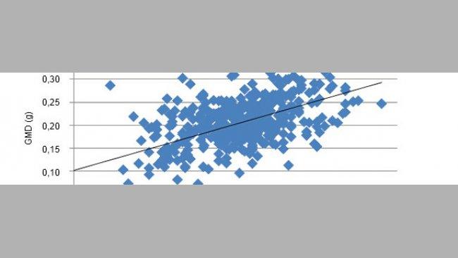 Relación entre el PV al nacimiento y el crecimiento posterior