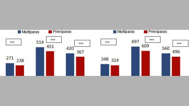 Ganancia media diaria (GMD) (g/d) y consumo medio diario(CMD) (g/d) en transición en función del origen (primíparas o multíparas)