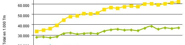 Evolución del consumo de materias primas en los piensos compuestos en UE