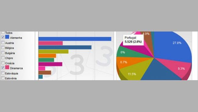 Distribución de la producción de carne de cerdo de los principales productores de la UE en 2012