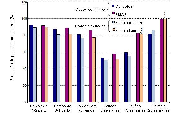 Comparación de resultados (seroprevalencia de PCV-2) del modelo de simulación con los datos de campo