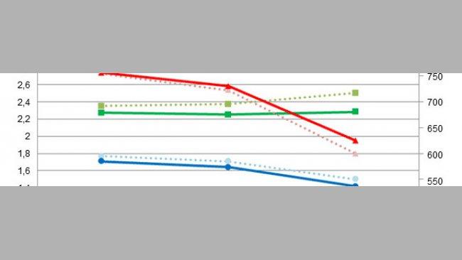 Comparação de resultados de simulações em épocas quentes empregando as dietas de partida/controlo (IC, CMD, GMD)  ou dietas mais concentradas (IC*, CMD*, GMD*)