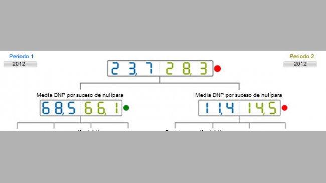 Comparativa del año 2012 de los DNP por suceso. Media de base de datos (azul) vs media de la explotación analizada (verde)